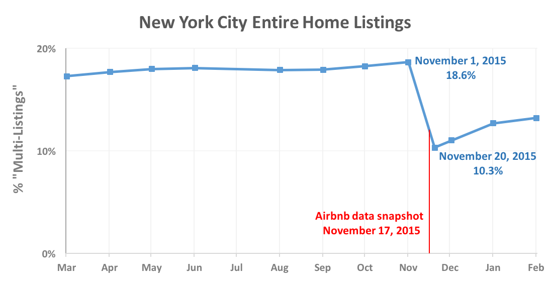 airbnb-data – Tom Slee